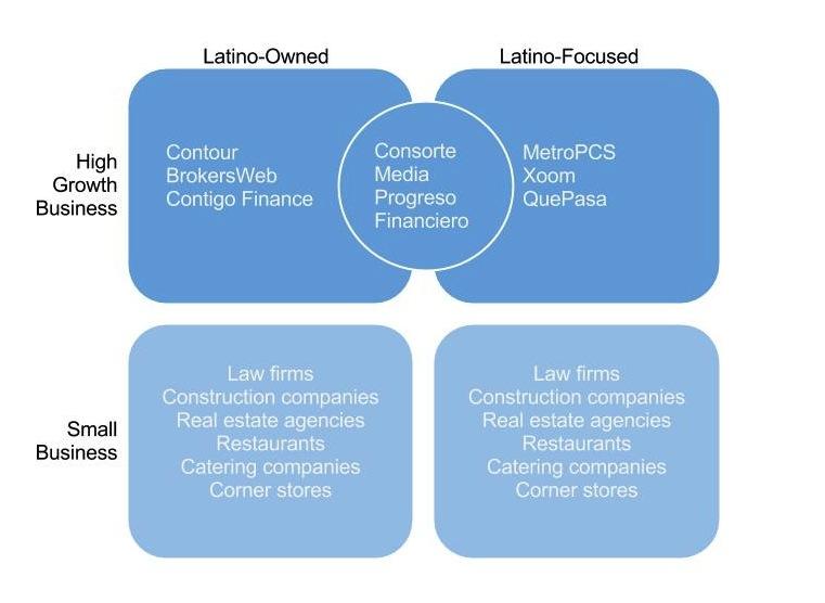 Latino startups